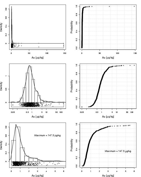 ECDF-plot